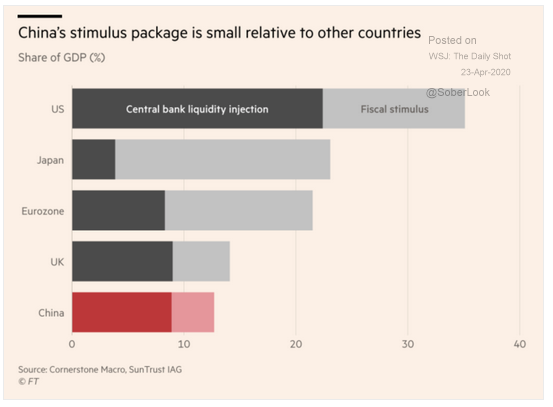 stimulus package comparisons global