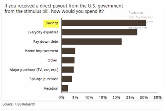 stimulus payout survey