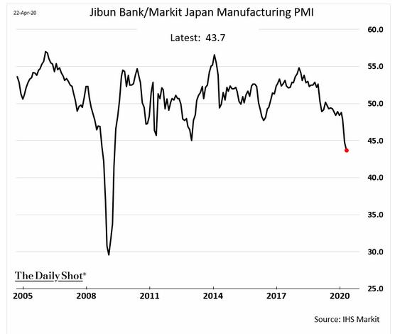 Markit Japan manufacturing pmi