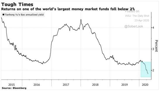 Chinese money market fund yield