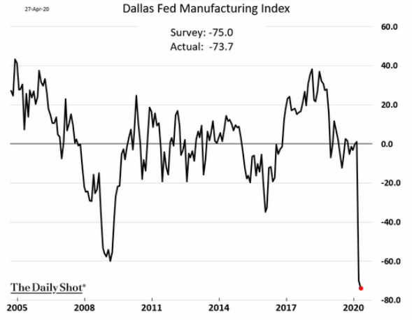 dallas fed manufacturing index