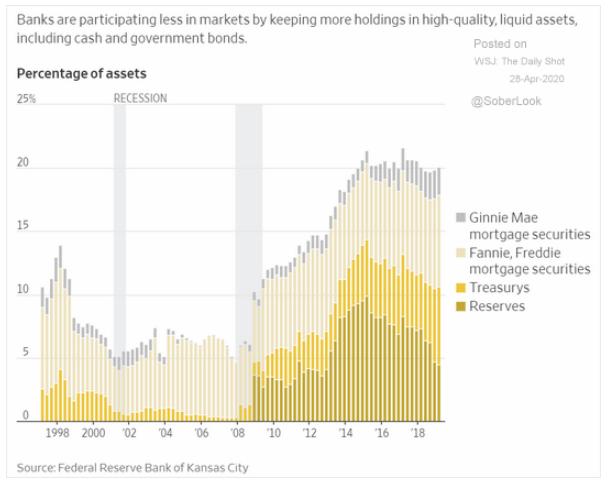 banks safety assets