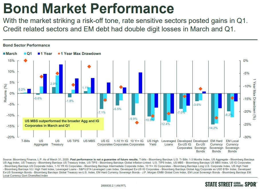 bond market performance
