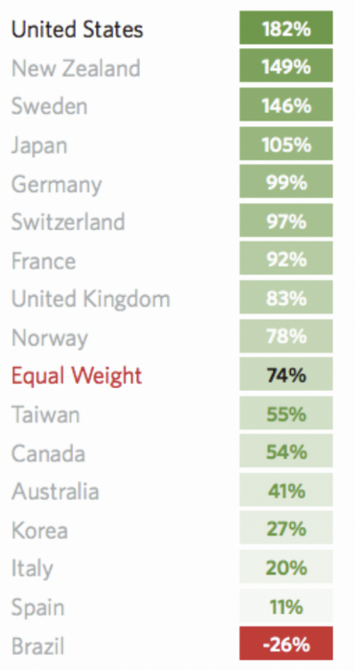 equity returns by country