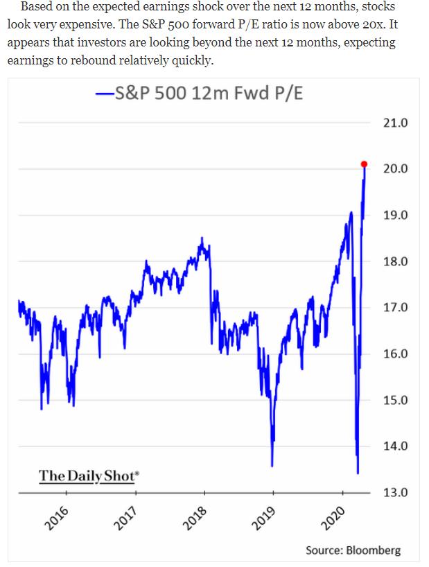 s&p 500 forward p/e ratio