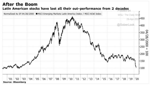 latin american equities