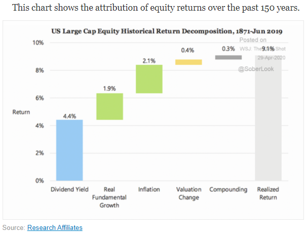 attribution of equity returns