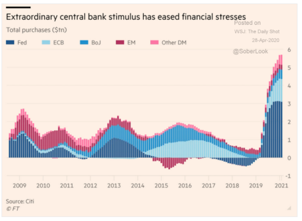 central bank stimulus