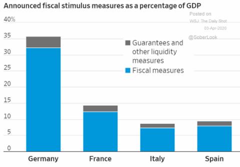 EU stimulus