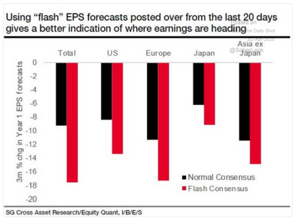 flash EPS forecasts