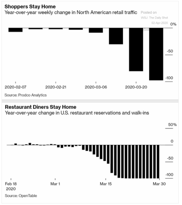retail restaurant traffic