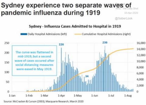 Sydney flu pandemic 1919