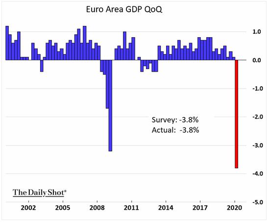 euro area gdp q1