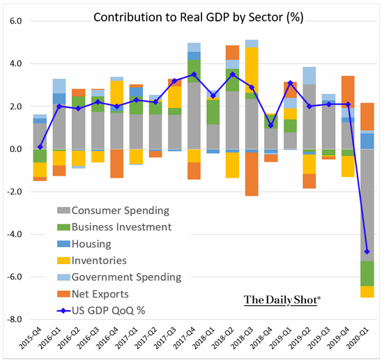 sector contribution to gdp