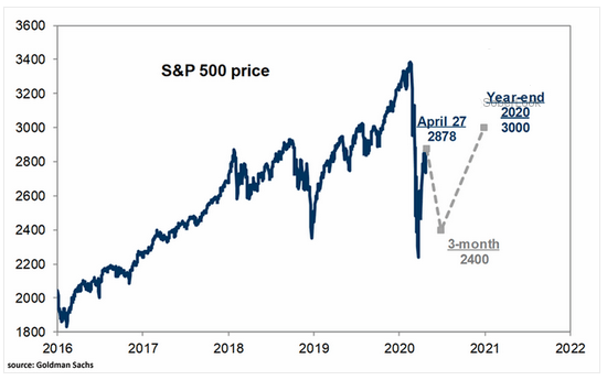 S&P 500 rally