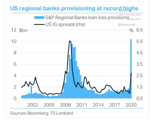 5.13 Loan loss provision