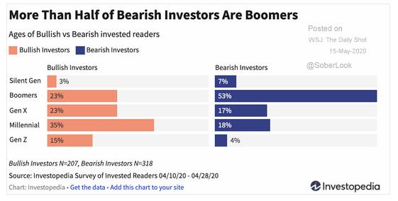 5.15 boomer investors-1
