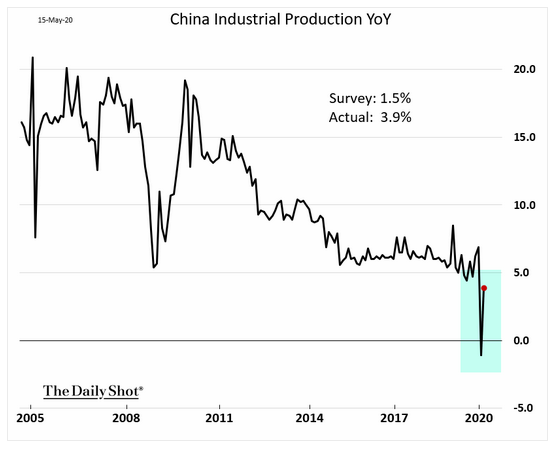 5.15 china industrial production