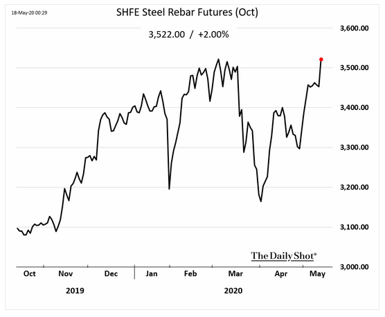5.18 Iron ore and steel prices
