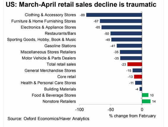 5.18 US retail sales fell