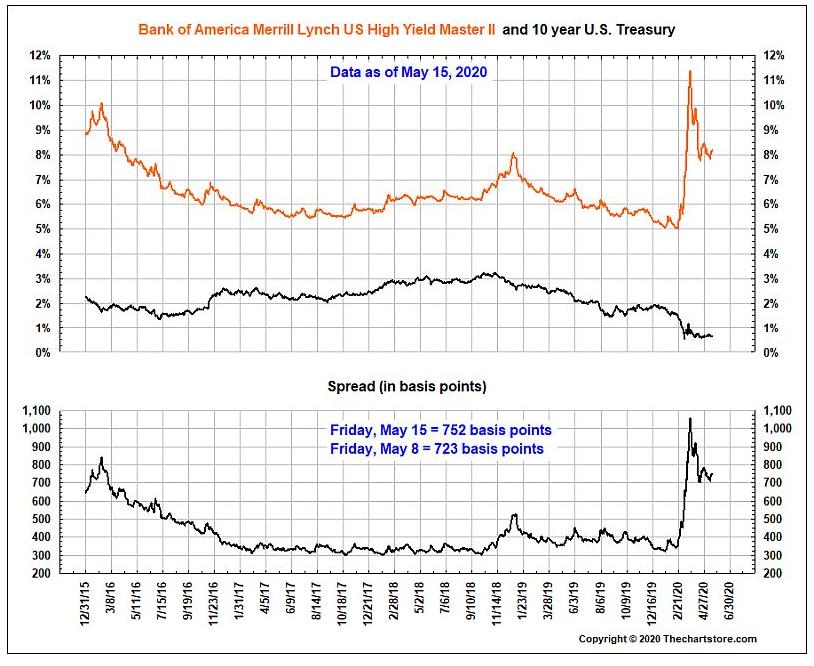 5.18- junk bonds holding
