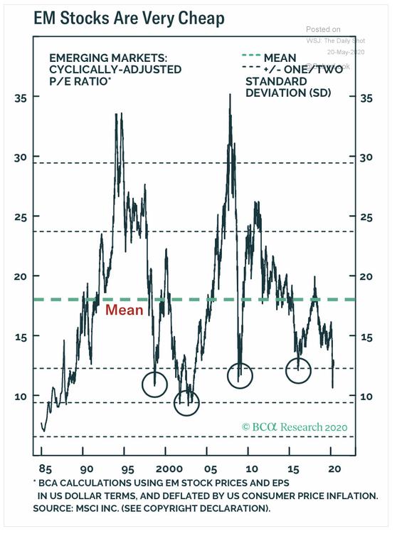 5.20 EM Stocks are cheap