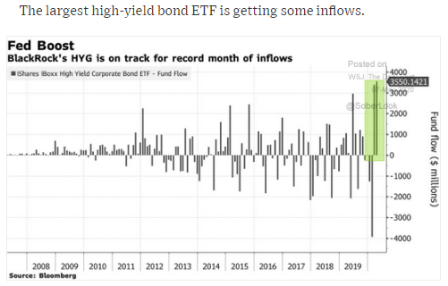 high-yield bond etf inflows