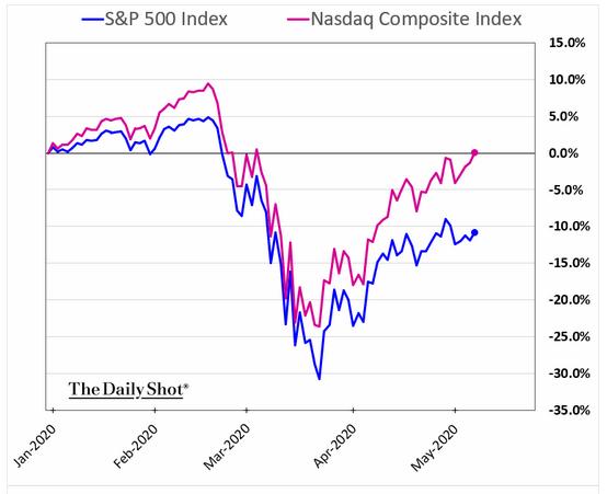 equity indicies