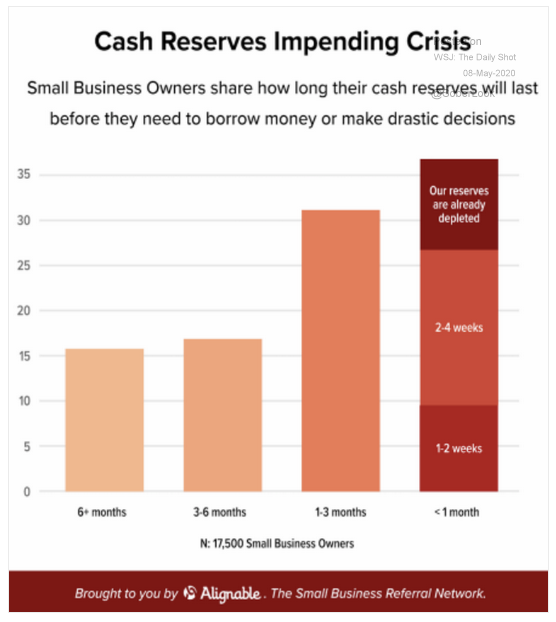 small business cash reserves