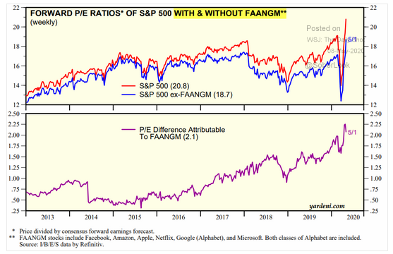 forward p/e ratio