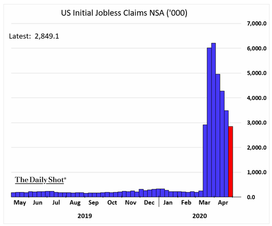 us initial jobless claims may