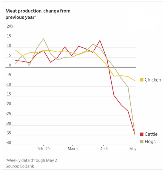 meat production 2020