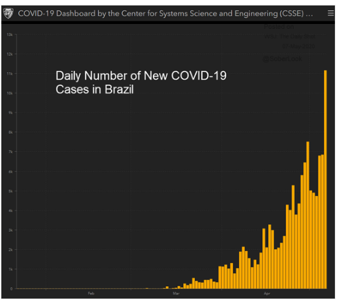 new daily covid-19 cases brazil