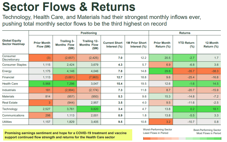 sector flows and returns