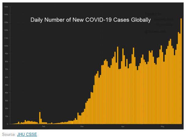 daily new covid-19 cases global