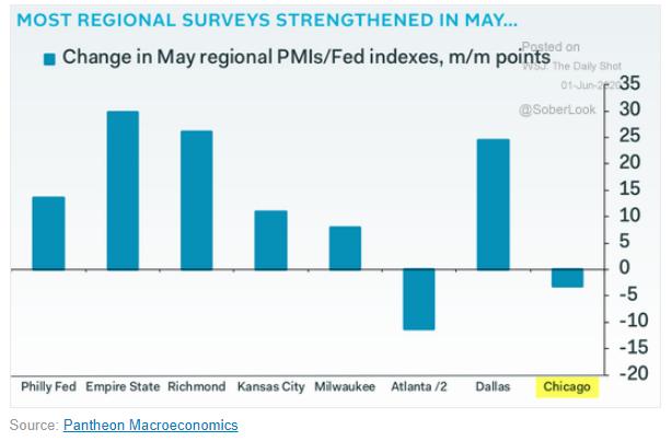 may regional fed PMIs