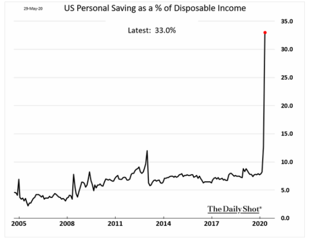 U.S. savings disposable income