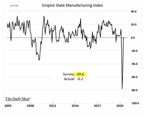 new york manufacturing index