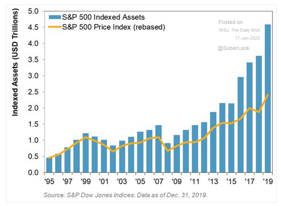 S&P 500 indexed assets