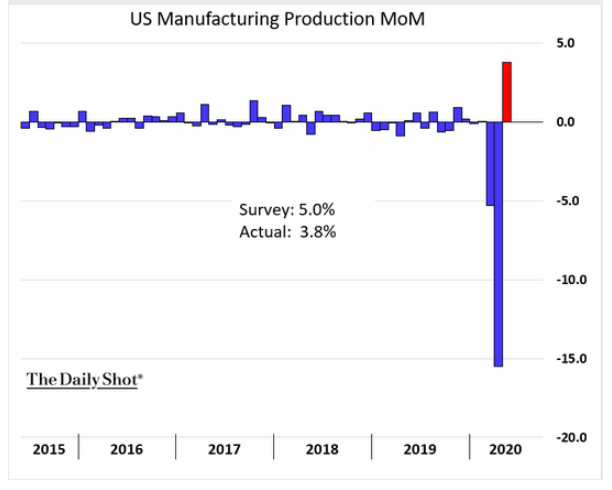 u.s. manufacturing production may