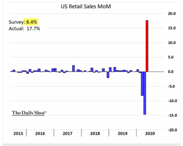 u.s. retail sales may