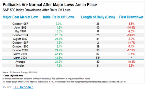 S&P 500 drawdowns after rallies