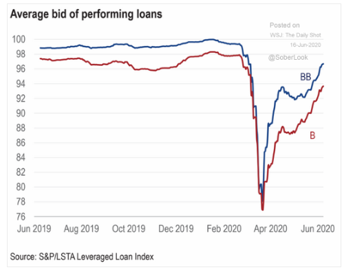 average bid of performing loans