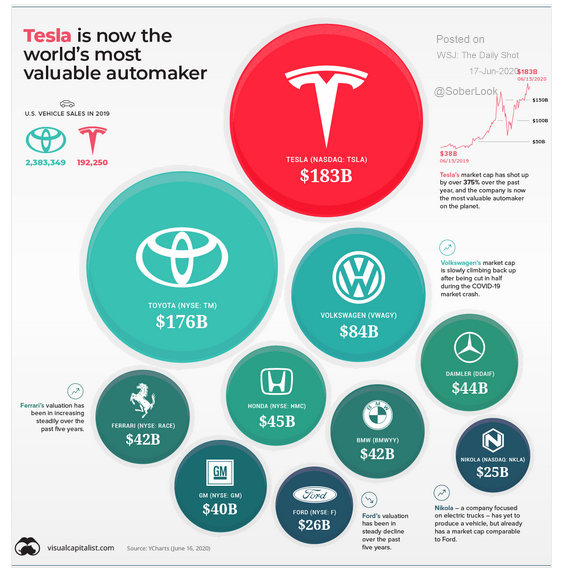 Tesla most valuable automaker