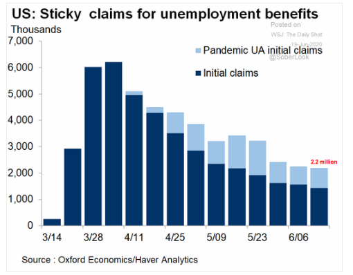 6.19 Initial unemployment remains stubbornly high-2