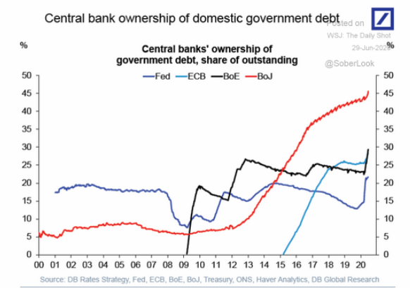 6.29 4 major Central Banks own-3