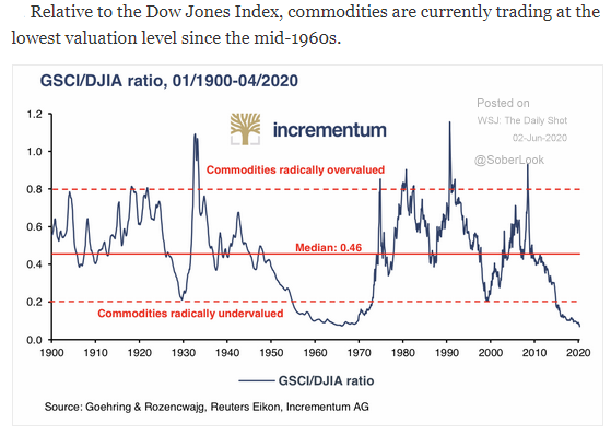 commodities super cycle