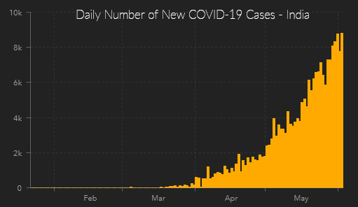 daily covid-19 cases india