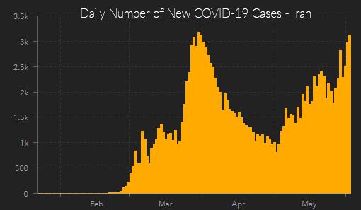 daily covid-19 cases iran