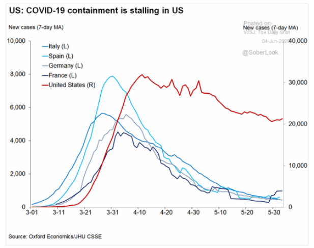 u.s. covid-19 containment